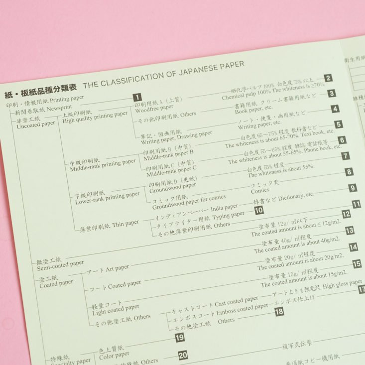 close up of Japanese Paper Classification Map